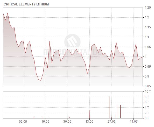 Critical Elements Lithium Corp.