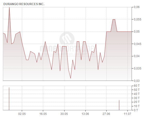 Durango Resources Inc.