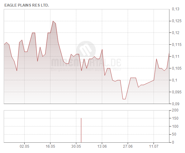 Eagle Plains Resources Ltd.