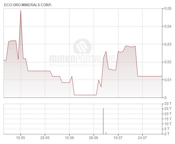 Eco Oro Minerals Corp.