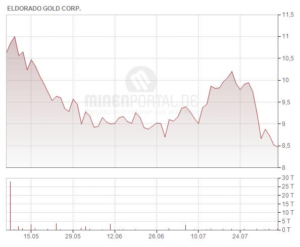 Eldorado Gold Corp.