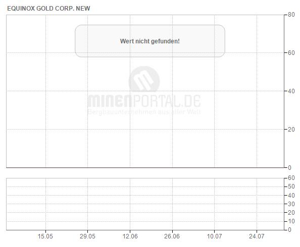 Equinox Gold Corp.
