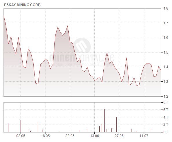 Eskay Mining Corp.