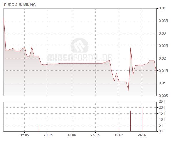 Euro Sun Mining Inc.