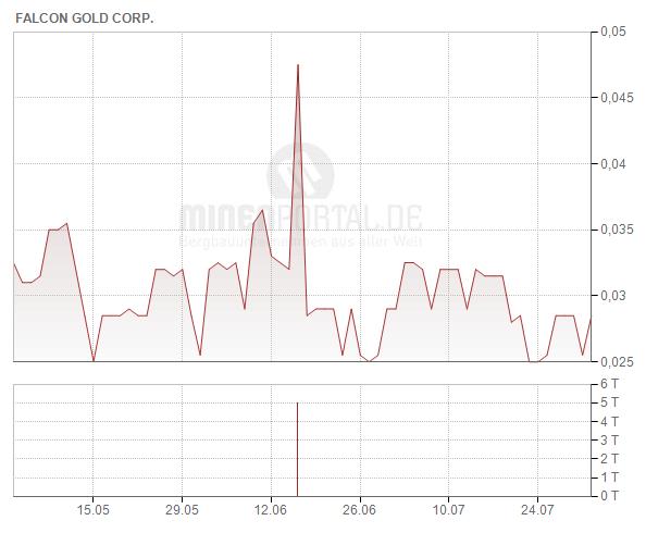 Falcon Gold Corp.