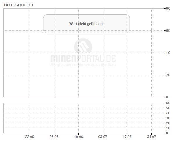 Fiore Gold Ltd.