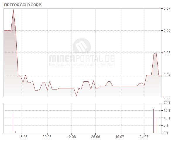 FireFox Gold Corp
