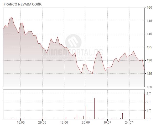 Franco-Nevada Corp.