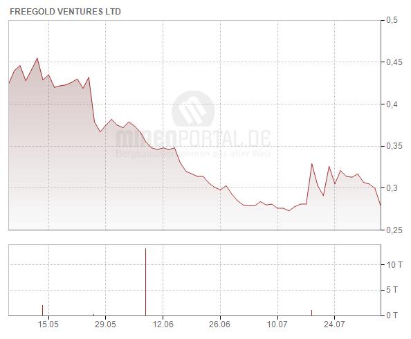 Freegold Ventures Ltd.