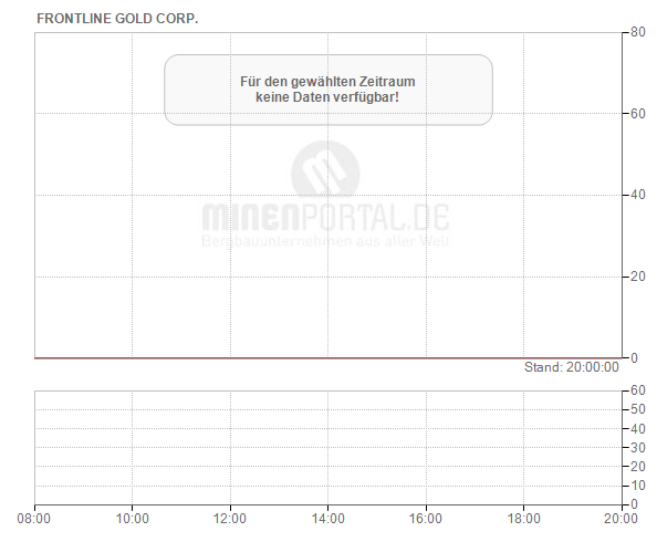 Frontline Gold Corp.