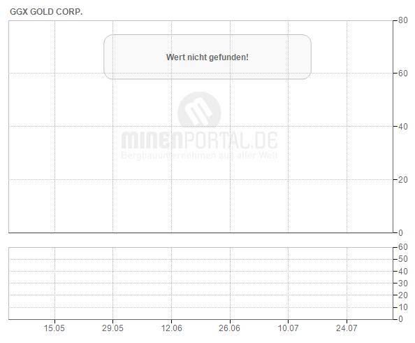 GGX Gold Corp.