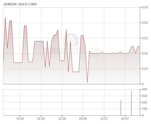 Generic Gold Corp.