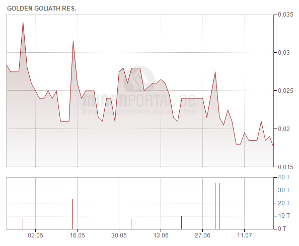 Golden Goliath Resources Ltd.
