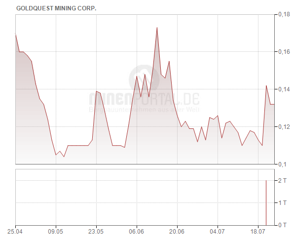 GoldQuest Mining Corp.