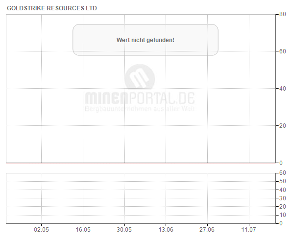 GoldStrike Resources Ltd.