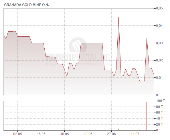 Granada Gold Mine Inc.