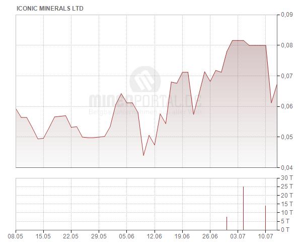 Iconic Minerals Ltd.