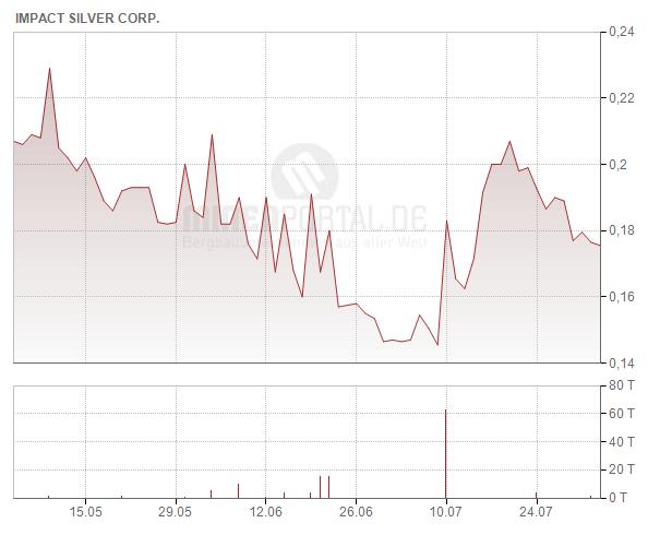 Impact Silver Corp.