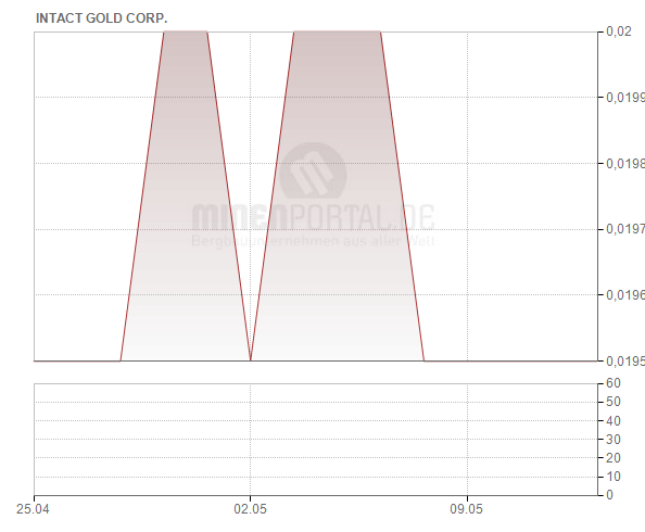 Intact Gold Corp.