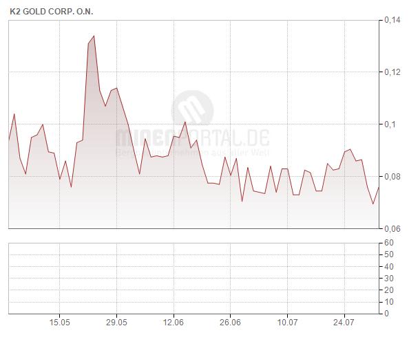 K2 Gold Corp.
