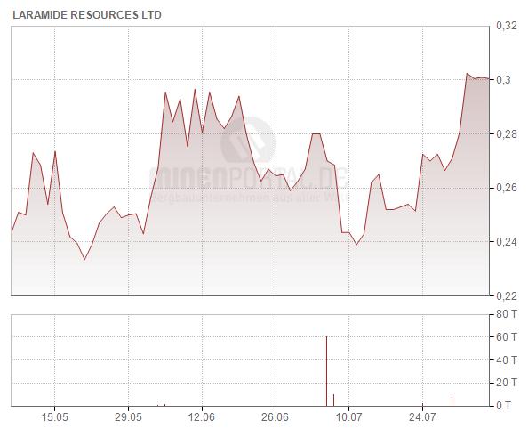 Laramide Resources Ltd.