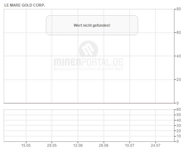 Le Mare Gold Corp.