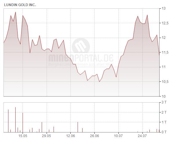 Lundin Gold Inc.