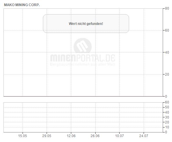 Mako Mining Corp.