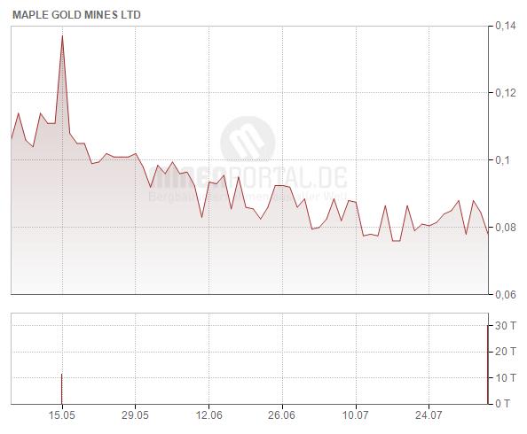 Maple Gold Mines Ltd.