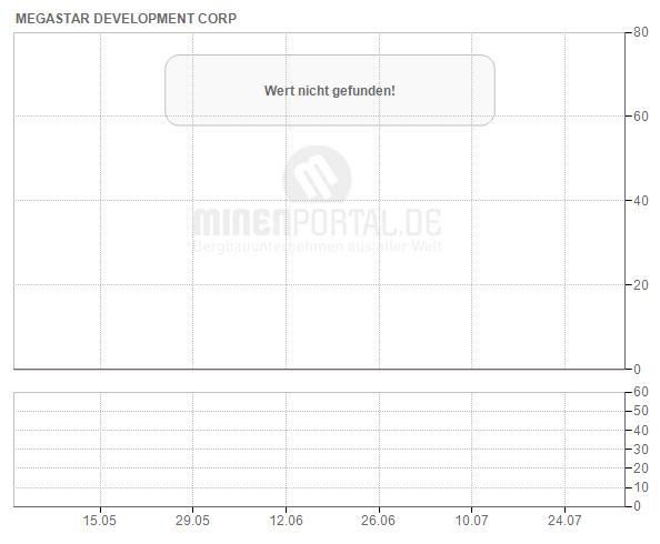 Megastar Development Corp.