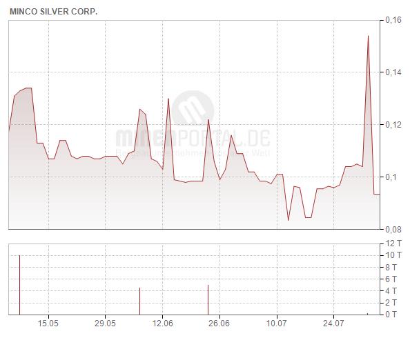 Minco Silver Corp.