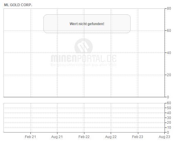 ML Gold Corp.