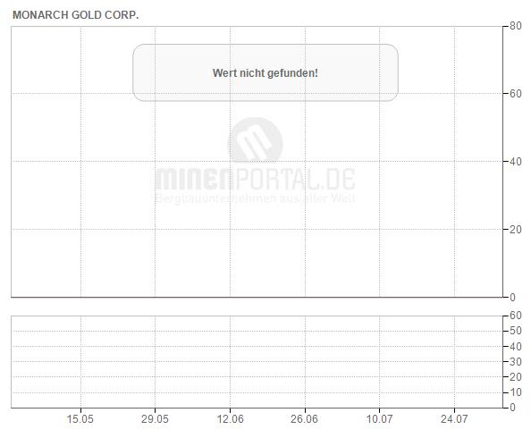 Monarques Gold Corp.
