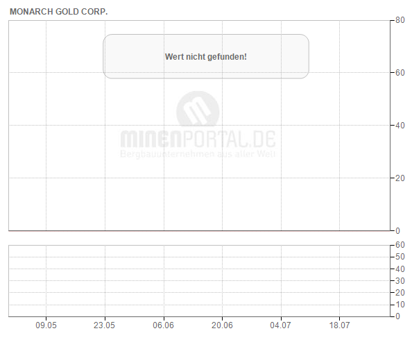 Monarch Gold Corp.