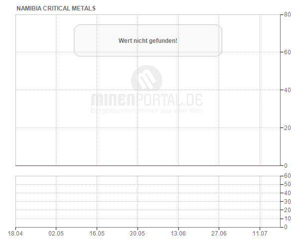 Namibia Critical Metals Inc.