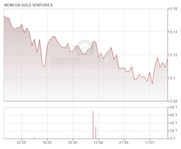 Newlox Gold Ventures Corp.