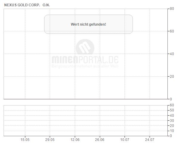 Nexus Gold Corp.