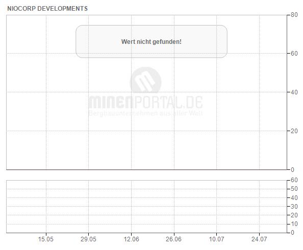 NioCorp Developments Ltd.