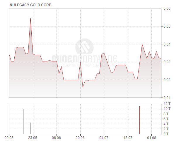 NuLegacy Gold Corp.