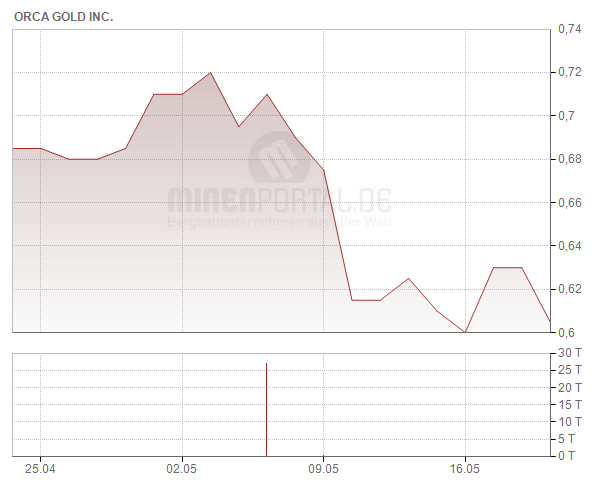 Orca Gold Inc.