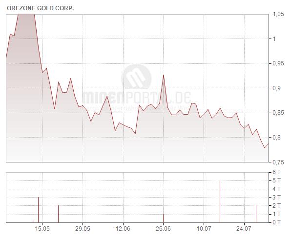 Orezone Gold Corp.