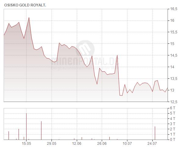 Osisko Gold Royalties Ltd.