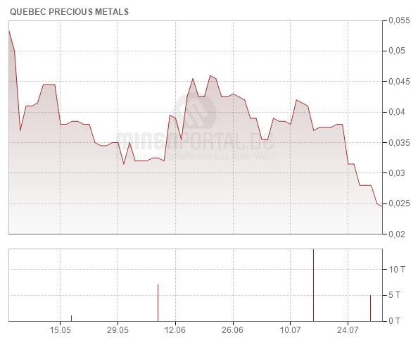 Quebec Precious Metals Corp.