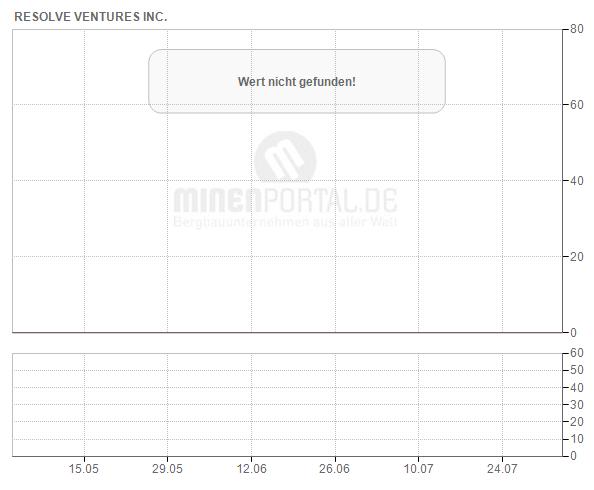 Resolve Ventures Inc.
