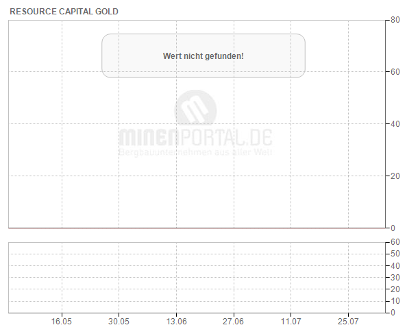 Resource Capital Gold Corp.