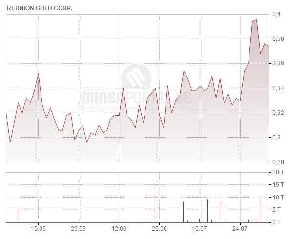 Reunion Gold Corp.