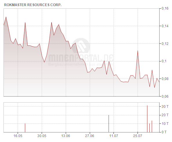 Rokmaster Resources Corp.