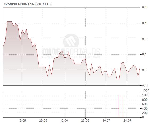 Spanish Mountain Gold Ltd.