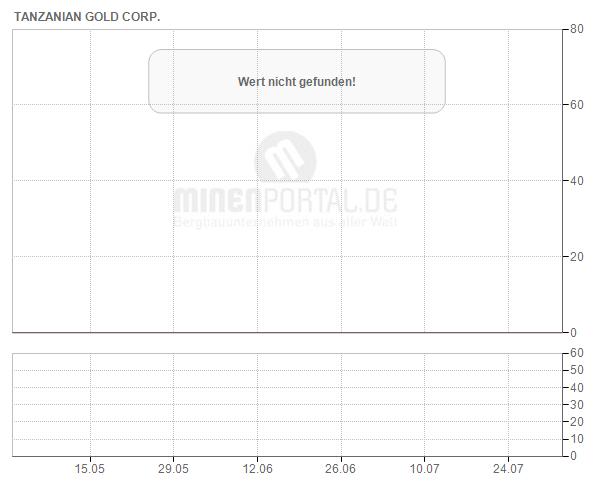 Tanzanian Gold Corp.