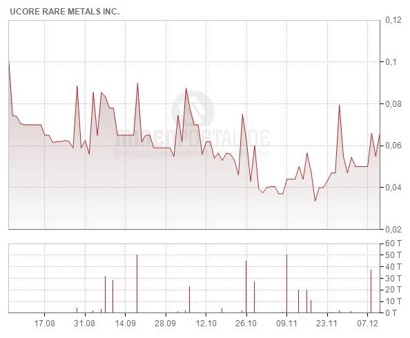 Ucore Rare Metals Inc.